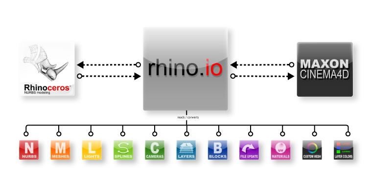 Rhino io